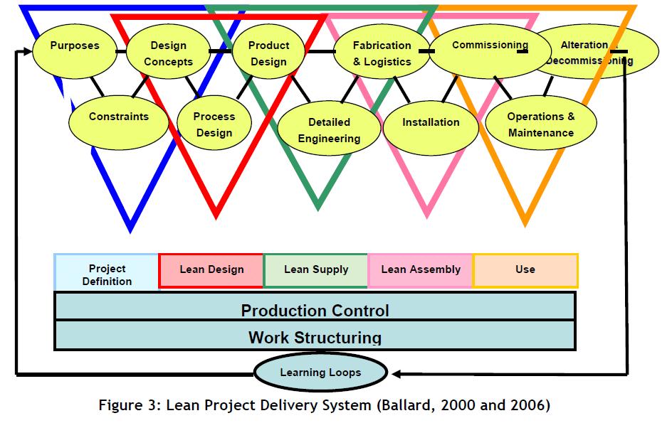 Lean Design